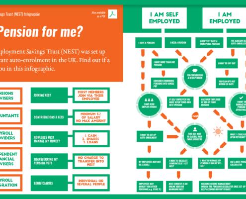 NEST Pension Infographic Steedman Edinburgh Accountants Featured