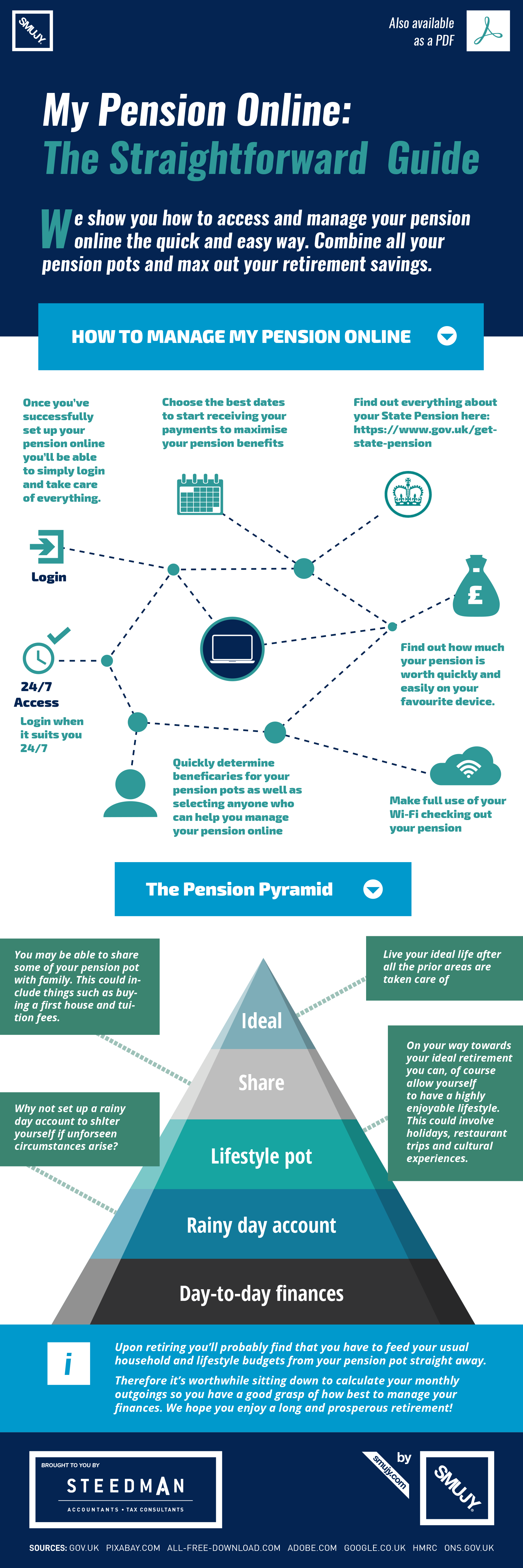 My Pension Online Infographic Steedman Accountant Edinburgh